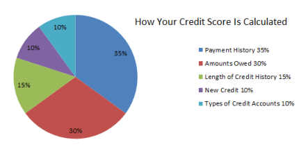 Pie Chart Showing How Your Credit Score Is Calculated
