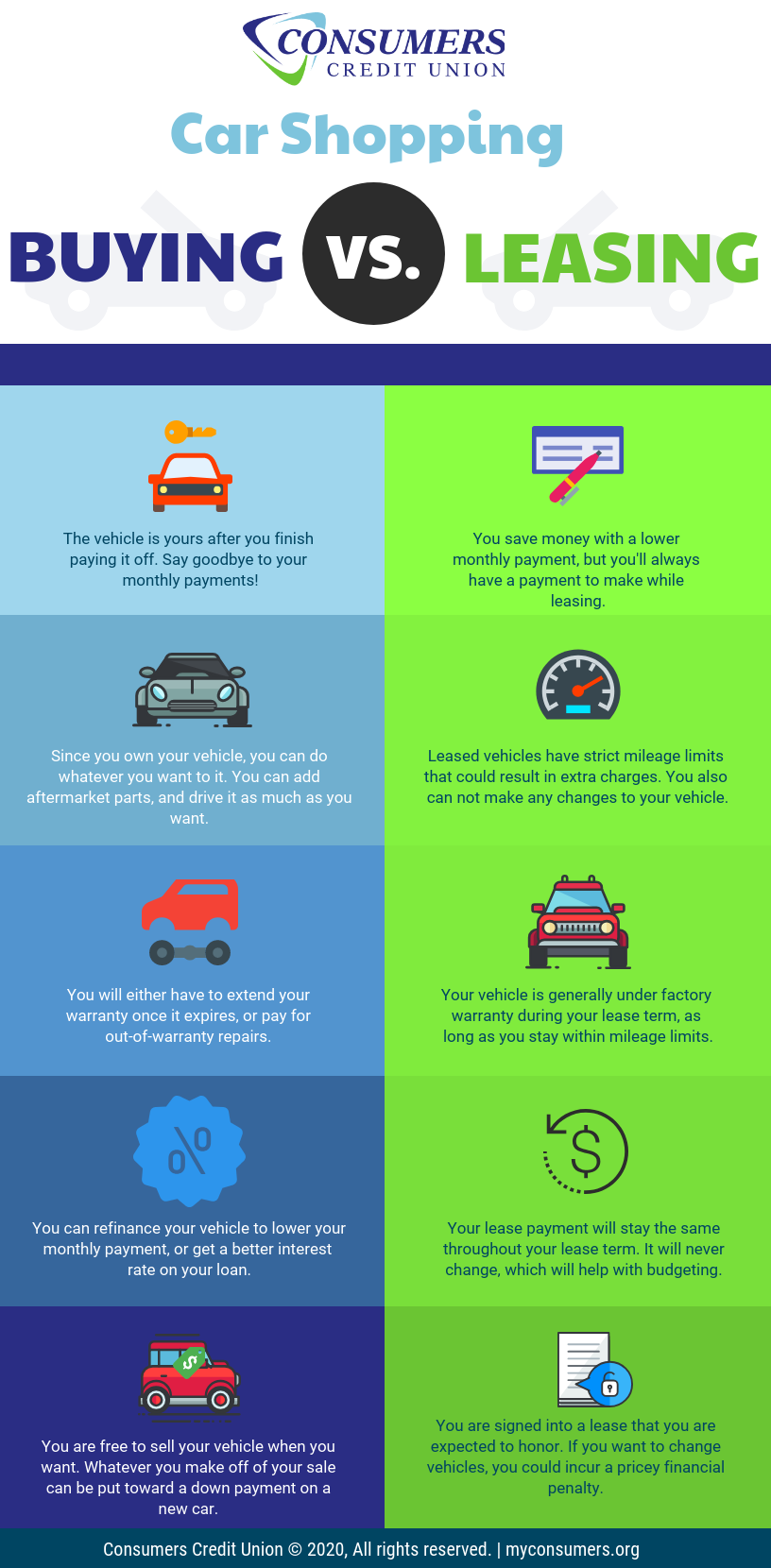 car buying vs leasing from consumers credit union